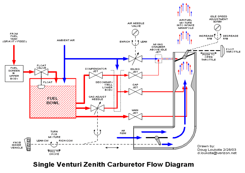 site map model a org rh model a org zenith carburetor diagram Zenith Carburetors for Tractors International